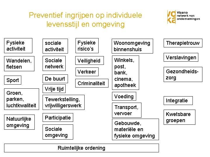 Preventief ingrijpen op individuele levensstijl en omgeving Fysieke activiteit sociale activiteit Fysieke risico's Woonomgeving