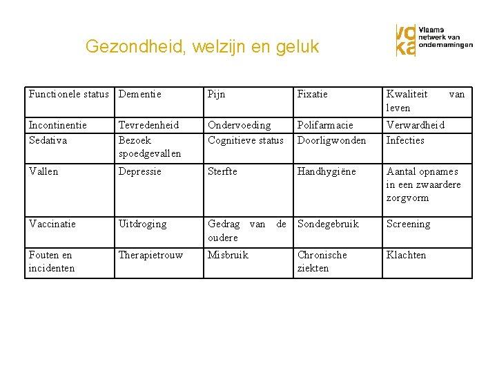 Gezondheid, welzijn en geluk Functionele status Dementie Pijn Fixatie Kwaliteit leven Incontinentie Sedativa Tevredenheid