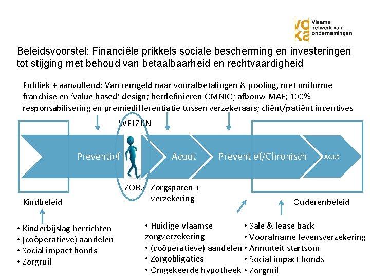 Beleidsvoorstel: Financiële prikkels sociale bescherming en investeringen tot stijging met behoud van betaalbaarheid en