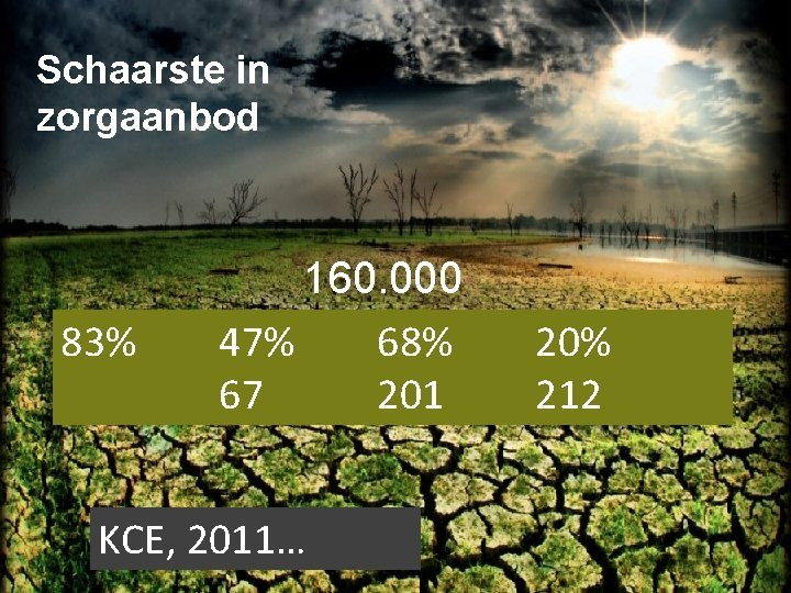 Schaarste in zorgaanbod 83% 160. 000 47% 68% 67 201 KCE, 2011… 20% 212
