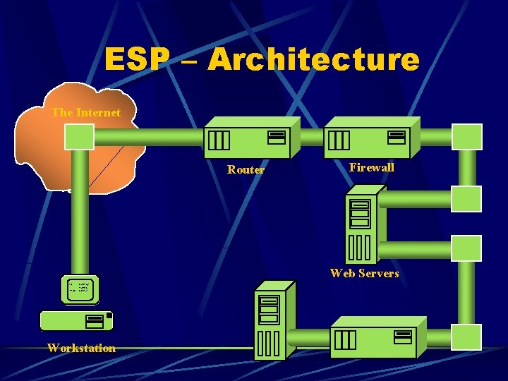ESP – Architecture The Internet Router Firewall Web Servers To: George Marty From: Steve