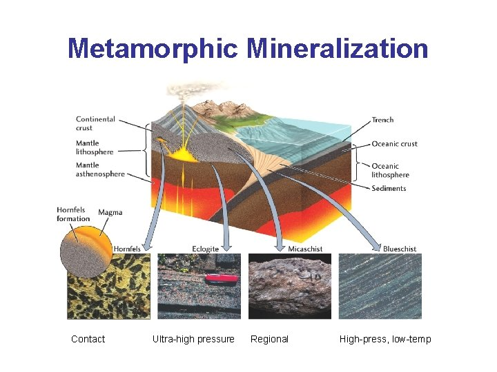 Metamorphic Mineralization Contact Ultra-high pressure Regional High-press, low-temp
