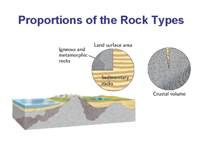 Proportions of the Rock Types