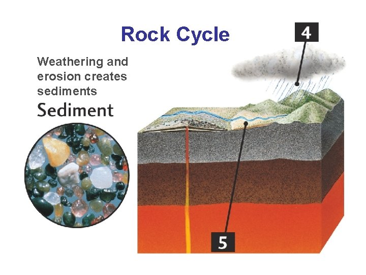 Rock Cycle Weathering and erosion creates sediments