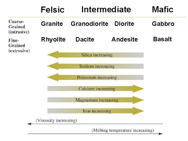 Felsic Granite Rhyolite Intermediate Granodiorite Dacite Andesite Mafic Gabbro Basalt