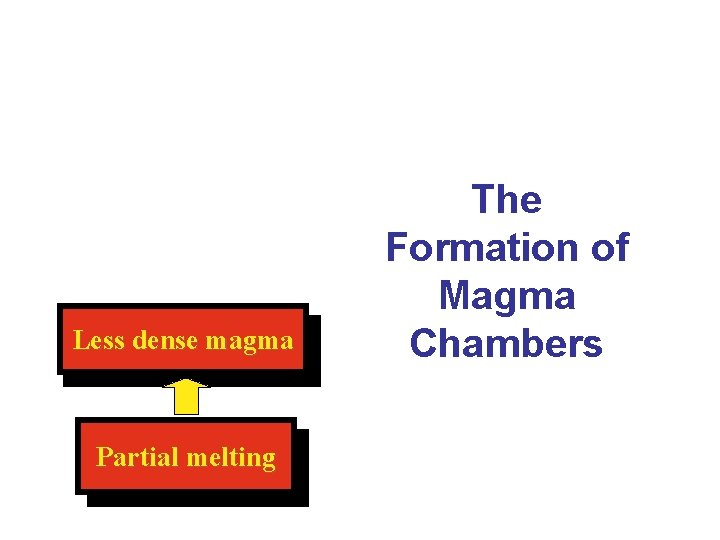 Less dense magma Partial melting The Formation of Magma Chambers