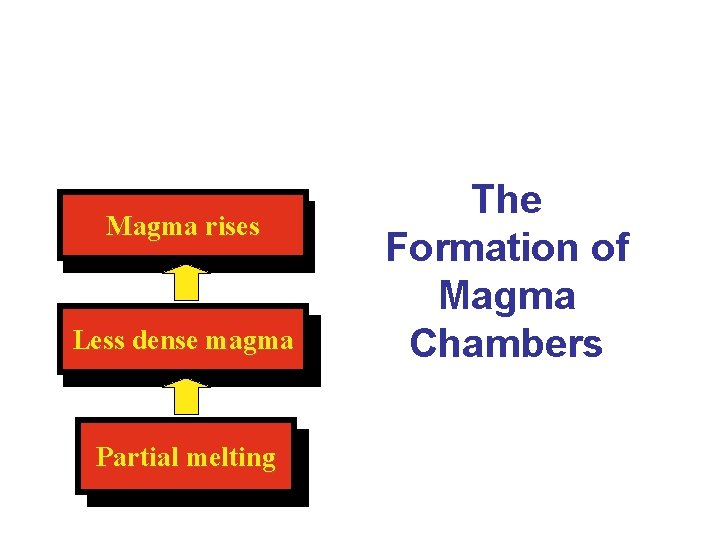 Magma rises Less dense magma Partial melting The Formation of Magma Chambers