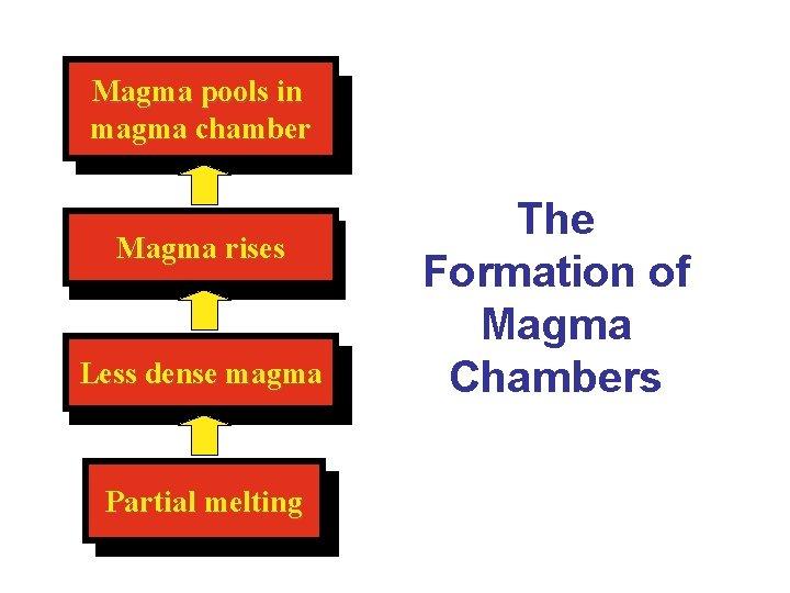 Magma pools in magma chamber Magma rises Less dense magma Partial melting The Formation