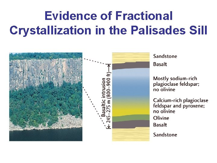 Evidence of Fractional Crystallization in the Palisades Sill