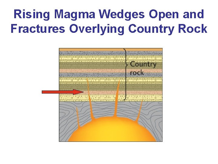 Rising Magma Wedges Open and Fractures Overlying Country Rock