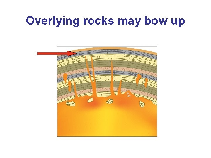 Overlying rocks may bow up