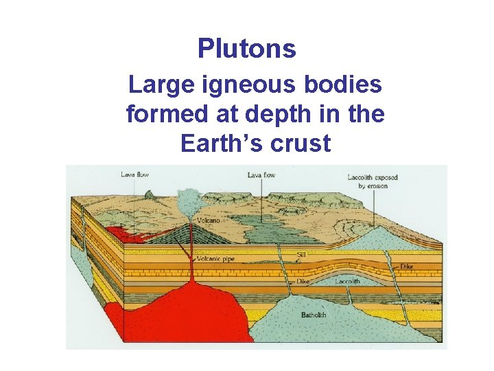 Plutons Large igneous bodies formed at depth in the Earth's crust