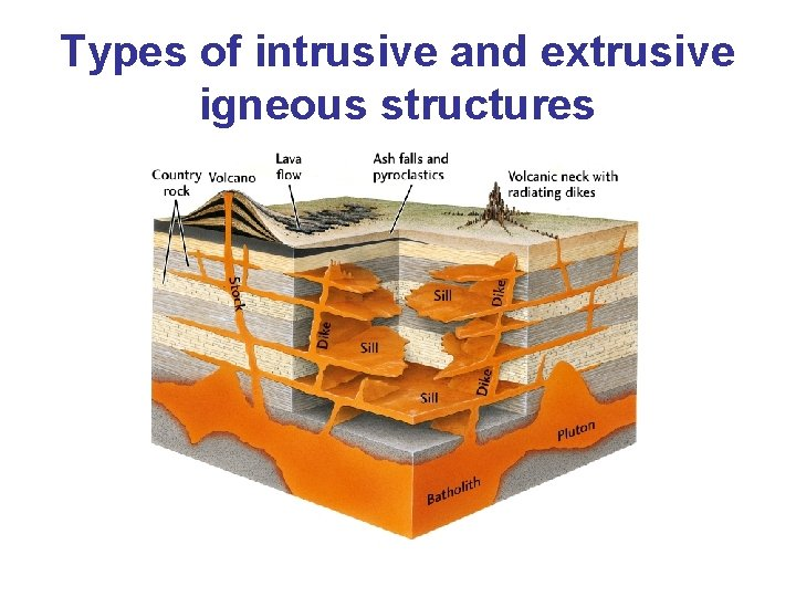 Types of intrusive and extrusive igneous structures