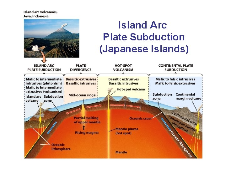 Island Arc Plate Subduction (Japanese Islands)