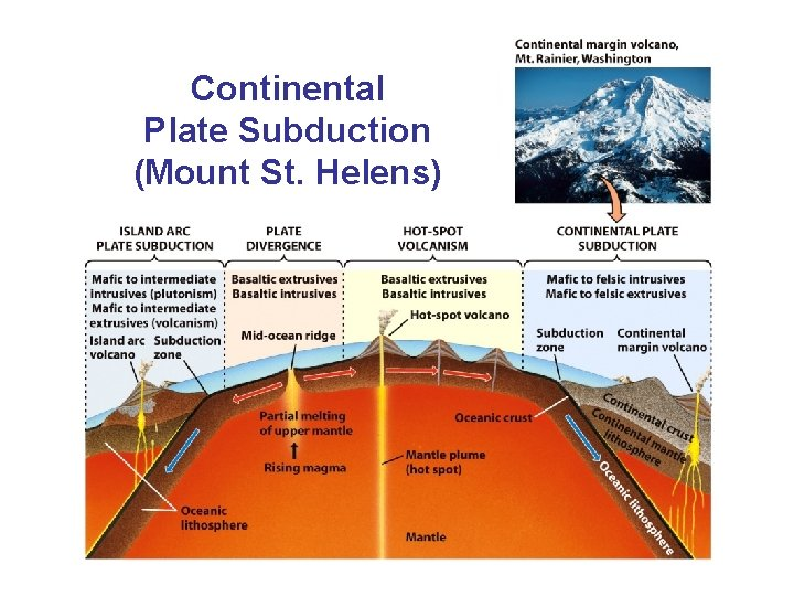 Continental Plate Subduction (Mount St. Helens)