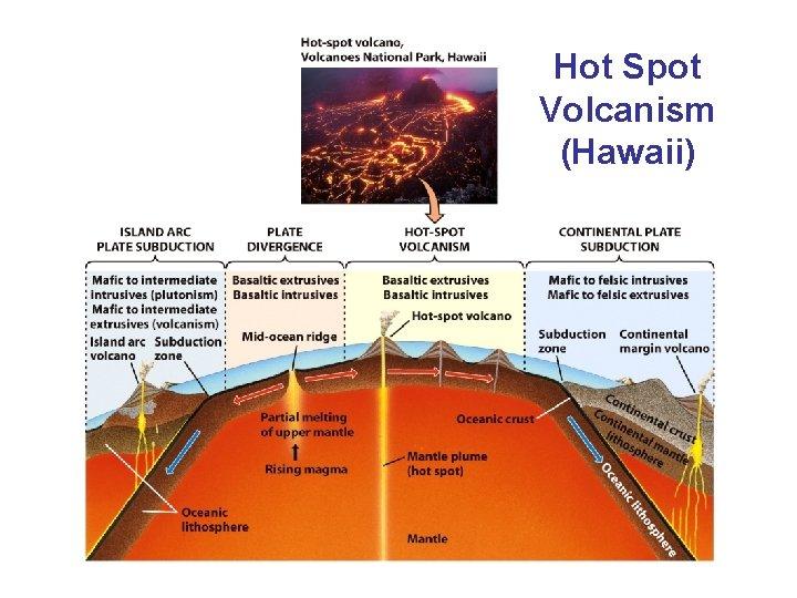 Hot Spot Volcanism (Hawaii)