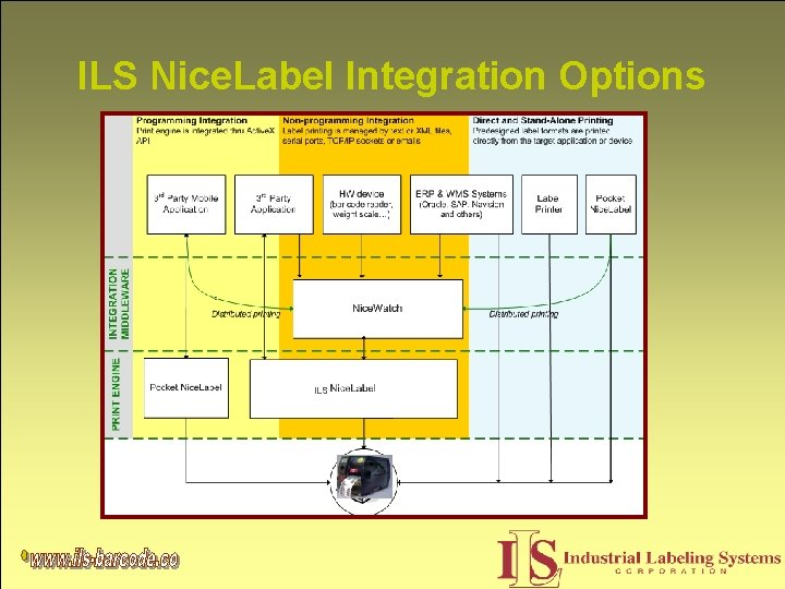 ILS Nice. Label Integration Options ILS