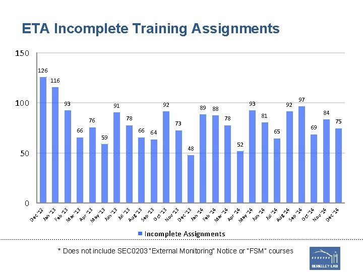ETA Incomplete Training Assignments 150 126 116 100 93 92 91 78 76 66
