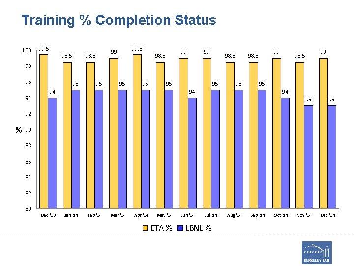 Training % Completion Status 100 99. 5 98. 5 99 98. 5 98 96
