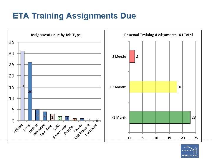 ETA Training Assignments Due Assignments due by Job Type Renewal Training Assignments- 43 Total