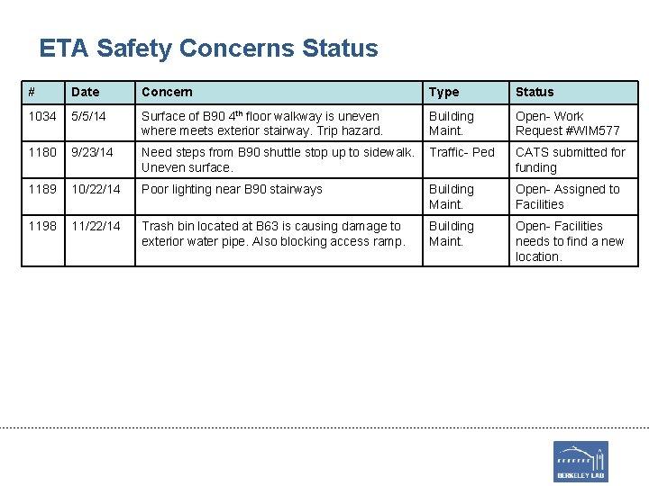 ETA Safety Concerns Status # Date Concern Type Status 1034 5/5/14 Surface of B