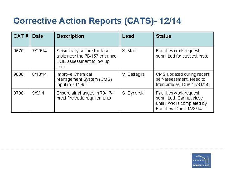 Corrective Action Reports (CATS)- 12/14 CAT # Date Description Lead Status 9675 7/29/14 Seismically