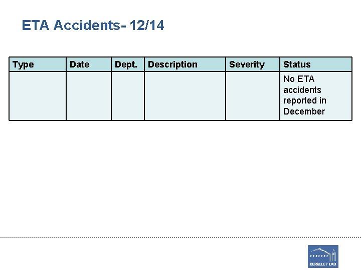ETA Accidents- 12/14 Type Date Dept. Description Severity Status No ETA accidents reported in