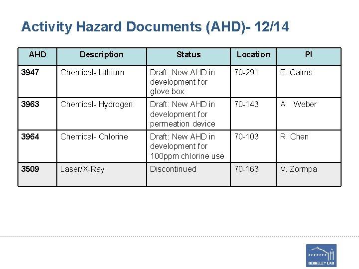 Activity Hazard Documents (AHD)- 12/14 AHD Description Status Location PI 3947 Chemical- Lithium Draft: