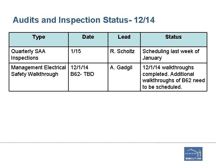 Audits and Inspection Status- 12/14 Type Quarterly SAA Inspections Date 1/15 Management Electrical 12/1/14