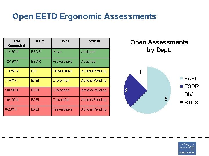 Open EETD Ergonomic Assessments Date Requested Dept. Type Open Assessments by Dept. Status 12/16/14