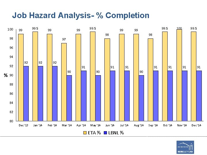 Job Hazard Analysis- % Completion 100 99. 5 99 99 99. 5 99 98
