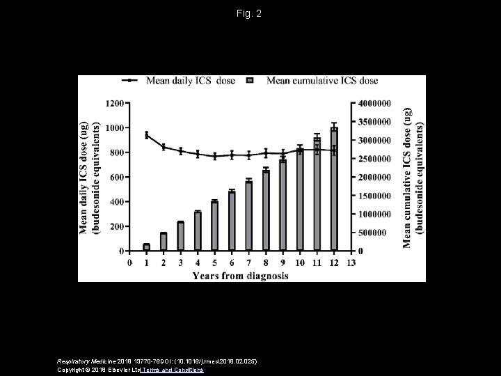 Fig. 2 Respiratory Medicine 2018 13770 -76 DOI: (10. 1016/j. rmed. 2018. 025) Copyright