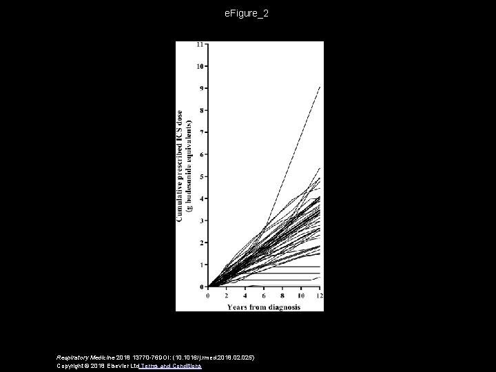 e. Figure_2 Respiratory Medicine 2018 13770 -76 DOI: (10. 1016/j. rmed. 2018. 025) Copyright