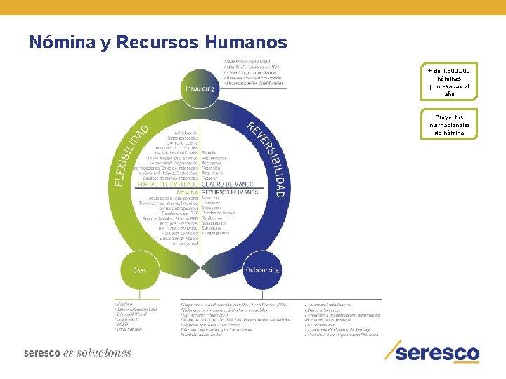 Nómina y Recursos Humanos + de 1. 500. 000 nóminas procesadas al año Proyectos