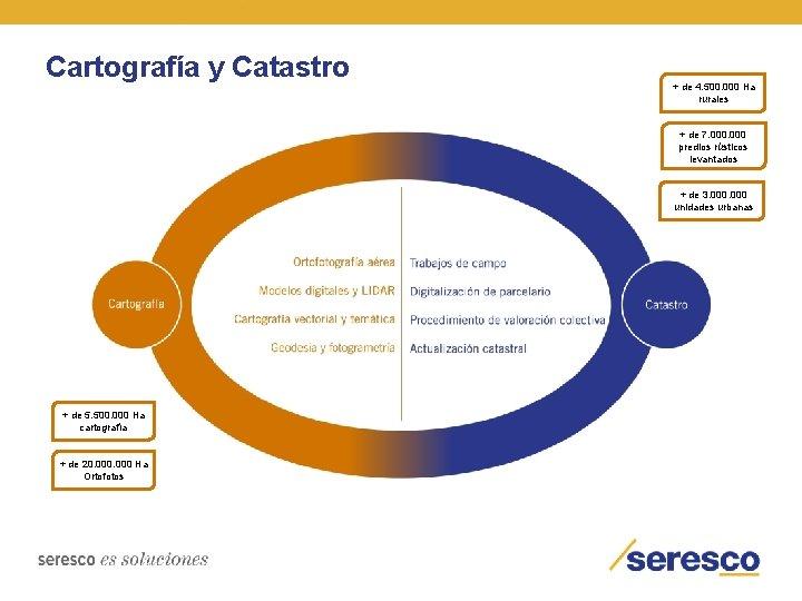 Cartografía y Catastro + de 4. 500. 000 Ha rurales + de 7. 000