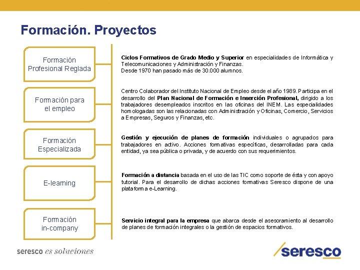 Formación. Proyectos Formación Profesional Reglada Ciclos Formativos de Grado Medio y Superior en especialidades