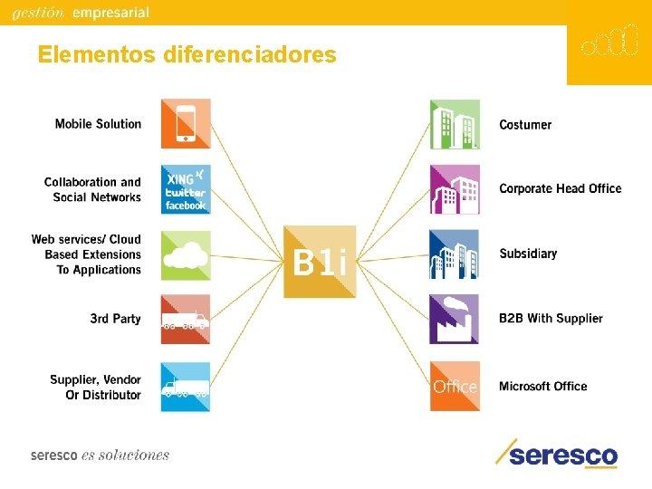 Elementos diferenciadores