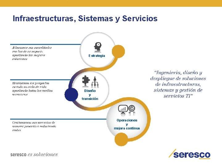 Infraestructuras, Sistemas y Servicios Estrategia Diseño y transición Operaciones y mejora continua