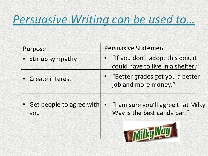 Persuasive Writing can be used to… Purpose • Stir up sympathy • Create interest