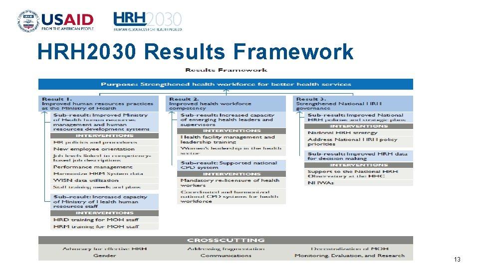 HRH 2030 Results Framework 13