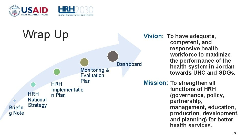 Wrap Up Vision: To have adequate, Dashboard Monitoring & Evaluation Plan HRH National Briefin