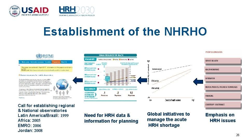 Establishment of the NHRHO Call for establishing regional & National observatories Latin America/Brazil: 1999