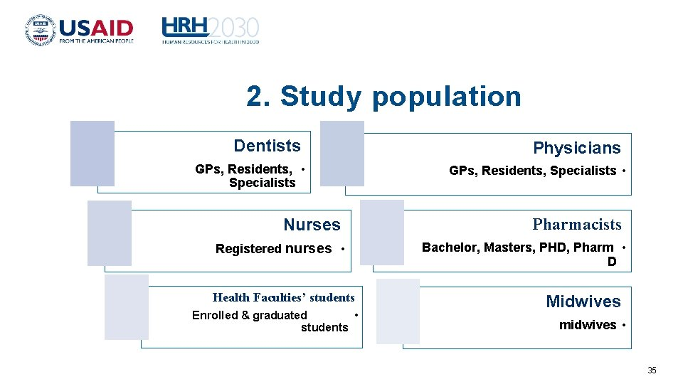 2. Study population Dentists Physicians GPs, Residents, • Specialists GPs, Residents, Specialists •