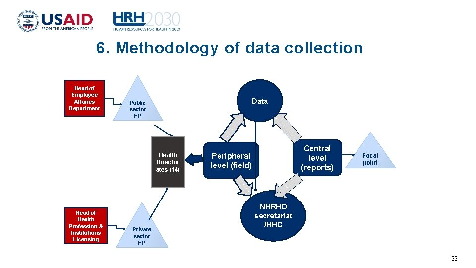 6. Methodology of data collection Head of Employee Affaires Department Data Public sector FP