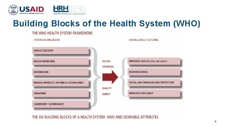 Building Blocks of the Health System (WHO) 4