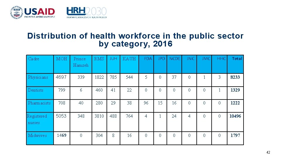 Distribution of health workforce in the public sector by category, 2016 Cadre MOH Prince