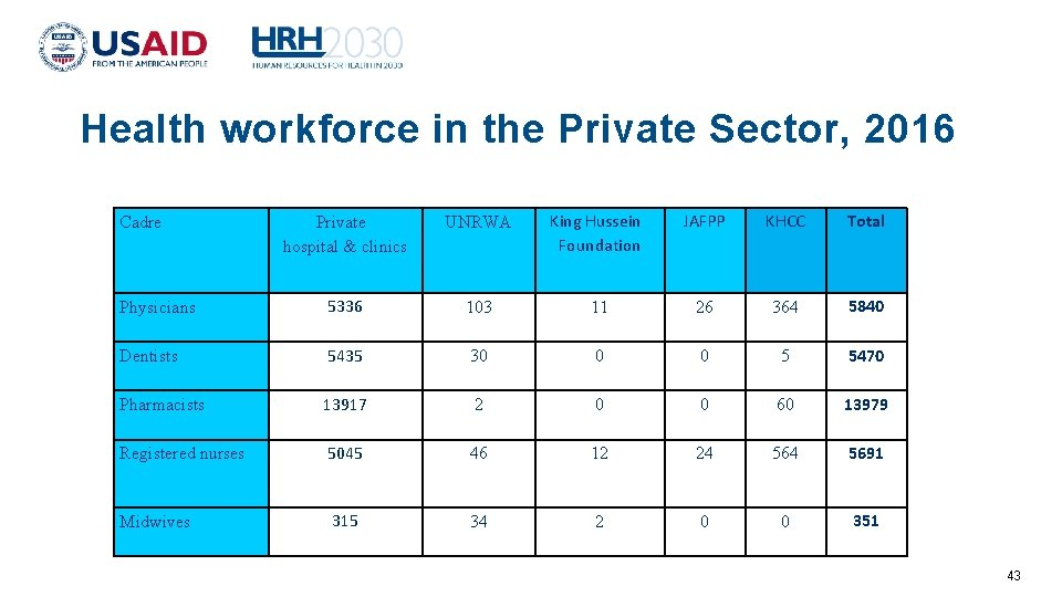 Health workforce in the Private Sector, 2016 Cadre Physicians Dentists Pharmacists Registered nurses Midwives