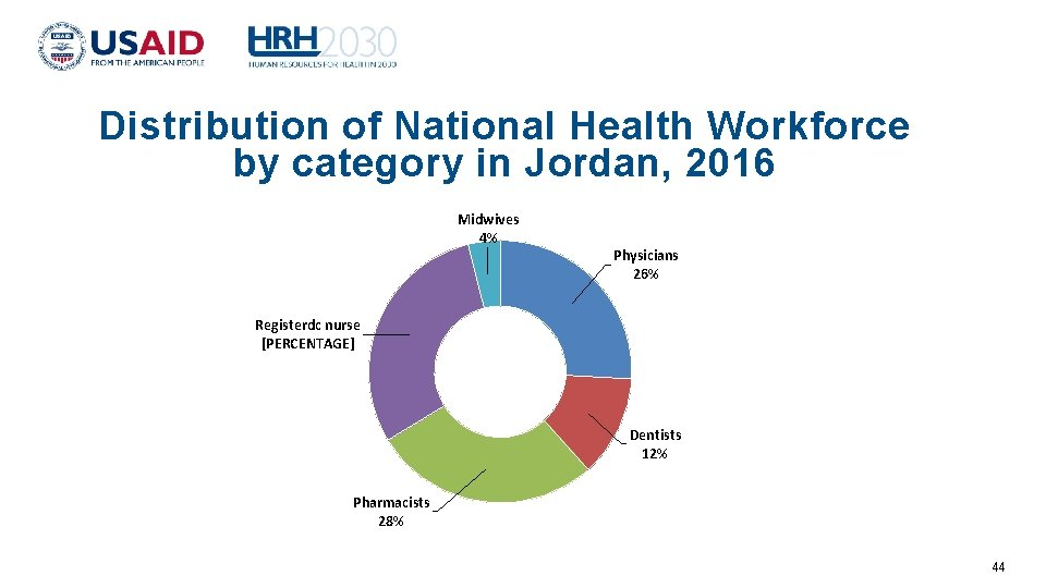 Distribution of National Health Workforce by category in Jordan, 2016 Midwives 4% Physicians