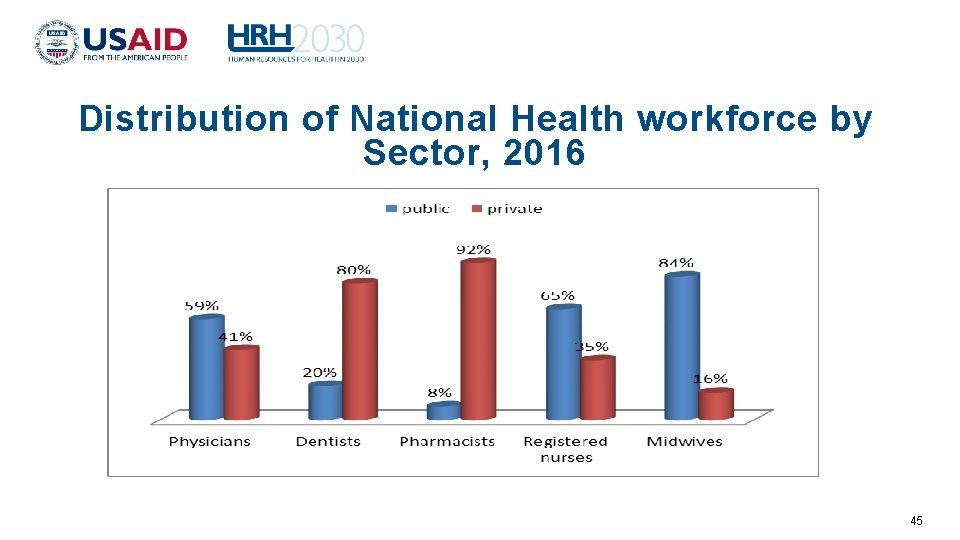 Distribution of National Health workforce by Sector, 2016 45