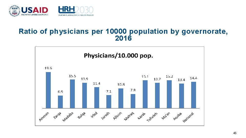 Ratio of physicians per 10000 population by governorate, 2016 46